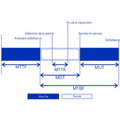 Le guide infaillible d'utilisation de MTTR, MTBF et MTTF