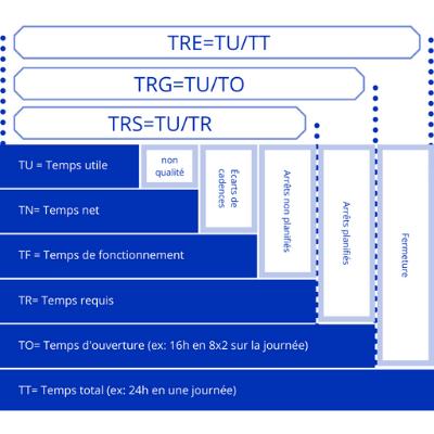 Le TRS / OEE est-il un indicateur magique?